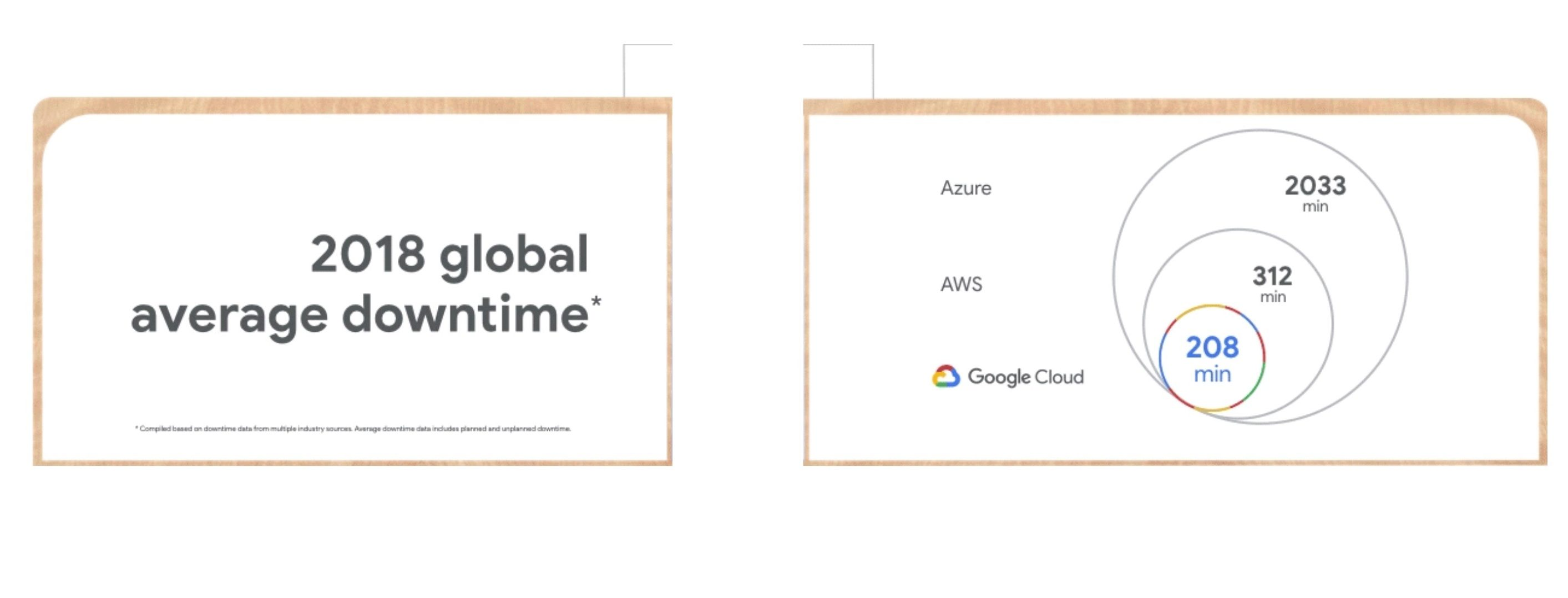 Does Google really run the most reliable cloud service? Even