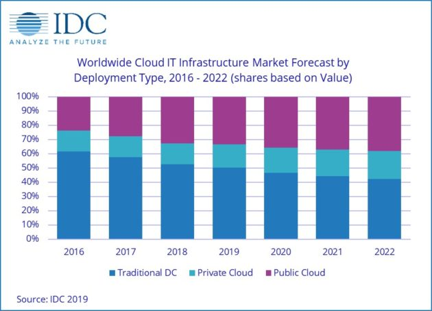IDC cloud market forecast Jan. 2019