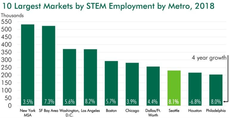 Nice raise: New report shows Seattle tech salaries average $138K