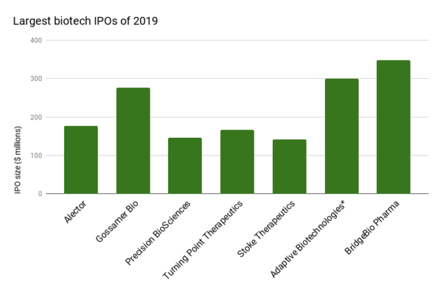 Promising biotech ipos coming public soon