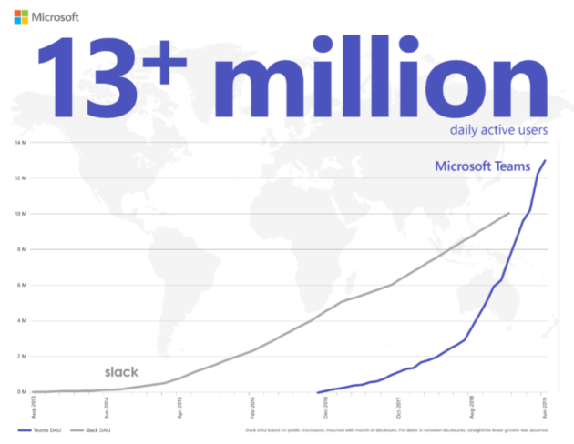 Microsoft Teams surges ahead with 13M users, likely surpassing Slack