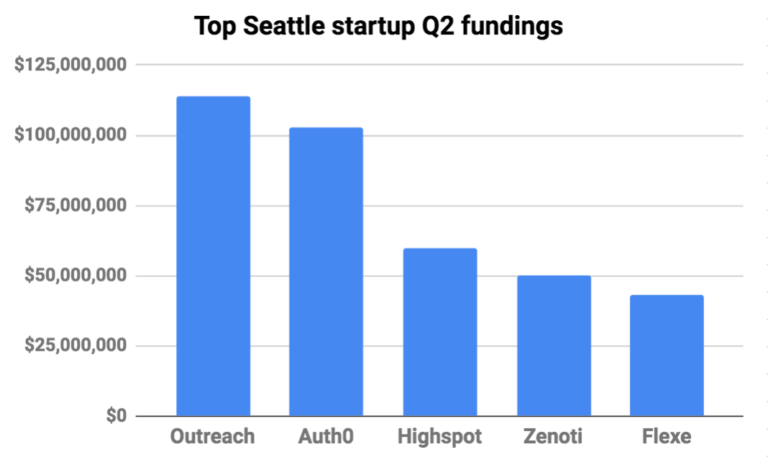 VC dollars flow into Seattle startups at near-record levels as later