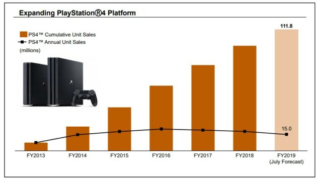 Nintendo Switch growth continues as aging rivals Sony PS4 and