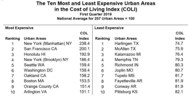 City Cost Of Living