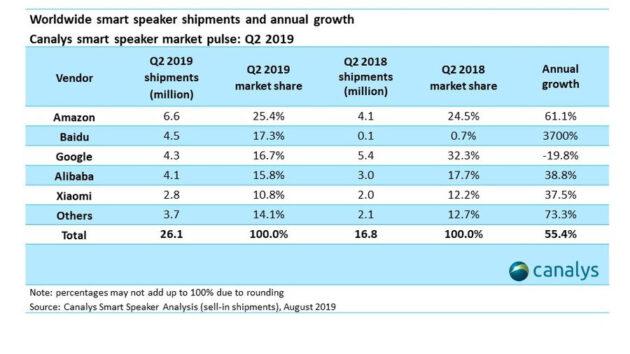 Baidu dépasse Google des ventes mondiales d'enceintes intelligentes, devenant le nouveau n ° 2 derrière Amazon Echo – Newstrotteur unnamed 1 630x354