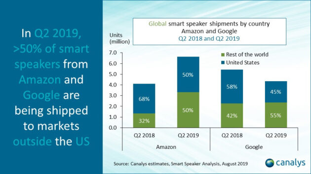 Baidu dépasse Google des ventes mondiales d'enceintes intelligentes, devenant le nouveau n ° 2 derrière Amazon Echo – Newstrotteur unnamed 2 630x354