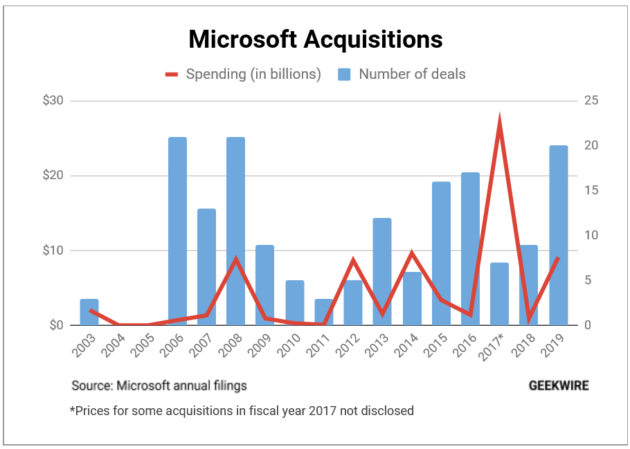 Microsoft's 2019 acquisition spree: 20 deals totaling $9.1B, led by blockbuster GitHub buy