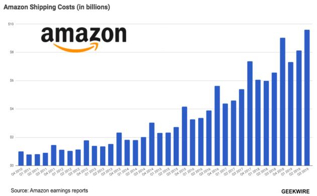 Amazon dépensera près de 1,5 milliard de dollars au T4 pour une initiative de livraison d'un jour, alors que les coûts d'expédition grimpent en flèche – Newstrotteur Screen Shot 2019 10 24 at 4