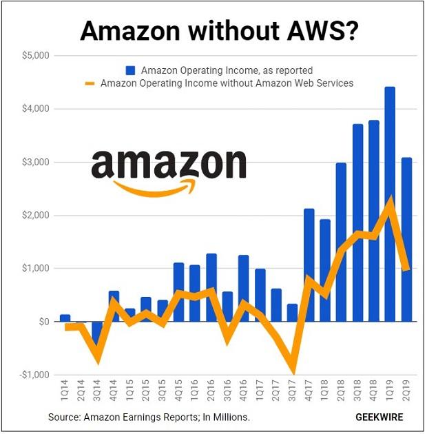 Amazon force jobs
