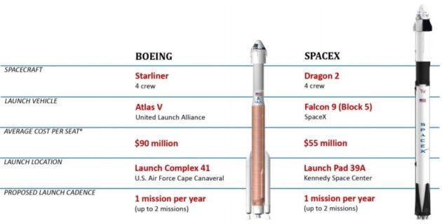 Space taxi comparison