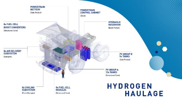 Camion à hydrogène