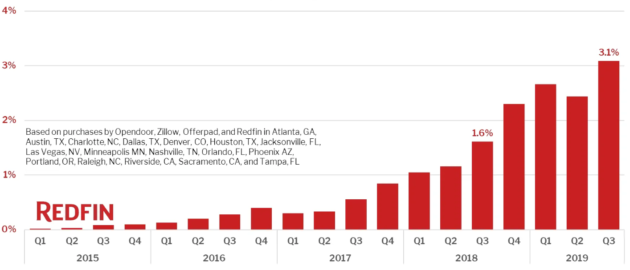 These are the cities where Redfin and Zillow are directly buying and selling the most homes