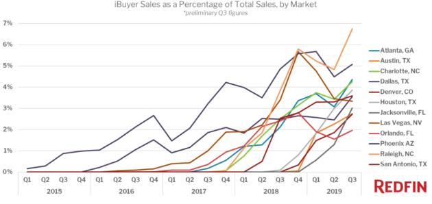 Ce sont les villes où Redfin et Zillow achètent et vendent directement le plus de maisons – Newstrotteur Annotation 2019 12 11 1019591 630x298