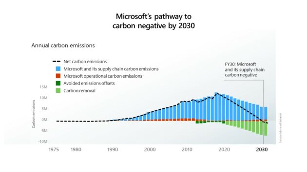 Microsoft says it will be 'carbon-negative' - not just neutral - by 2030