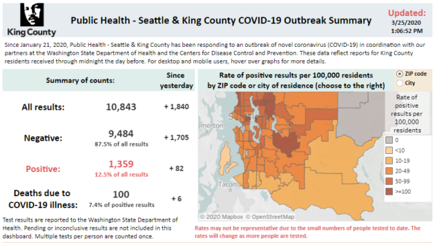 King County unveils new dashboard to track confirmed COVID-19 cases, deaths and trends