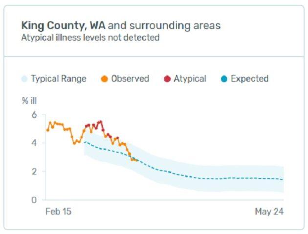 Kinsa fever chart for King County