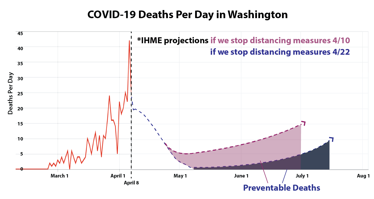 As Washington State Covid Cases Keep Falling Here S The Data Driving The Ongoing Stay Home Order Geekwire