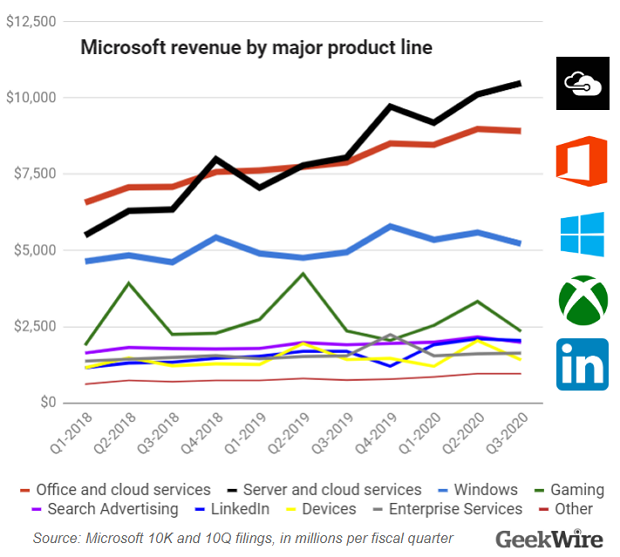 Microsoft posts $35B in revenue, up 15%, sees 'minimal net impact' from  COVID-19 in quarter - GeekWire