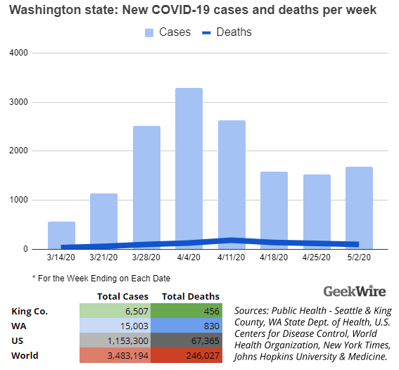New Data Washington State Covid 19 Weekly Fatalities Dip Below 100 For First Time In A Month Geekwire