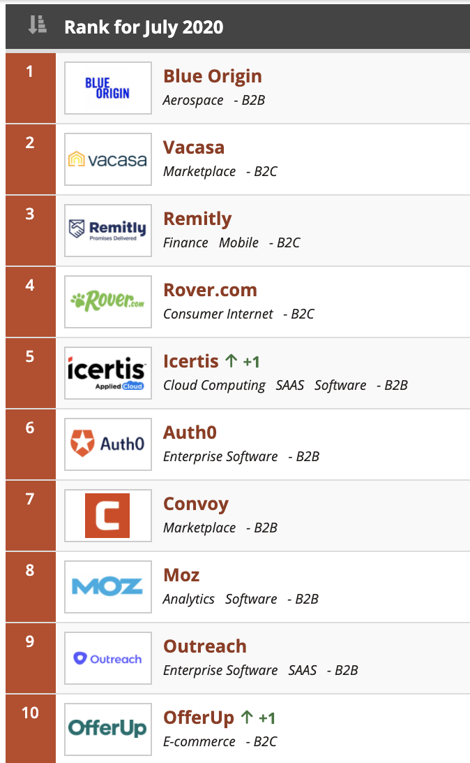 Health tech and B2C startups rise up...