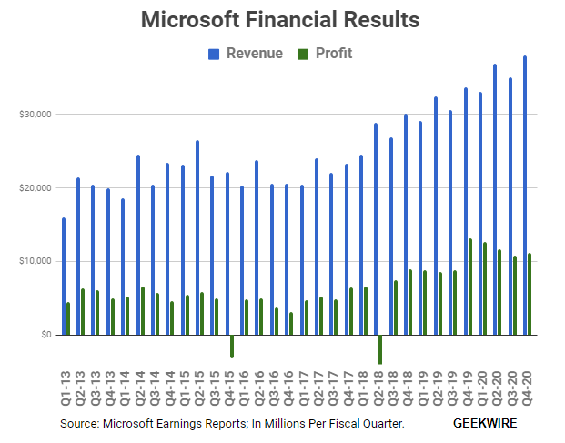 Strong cloud growth helps Microsoft beat earnings expectations