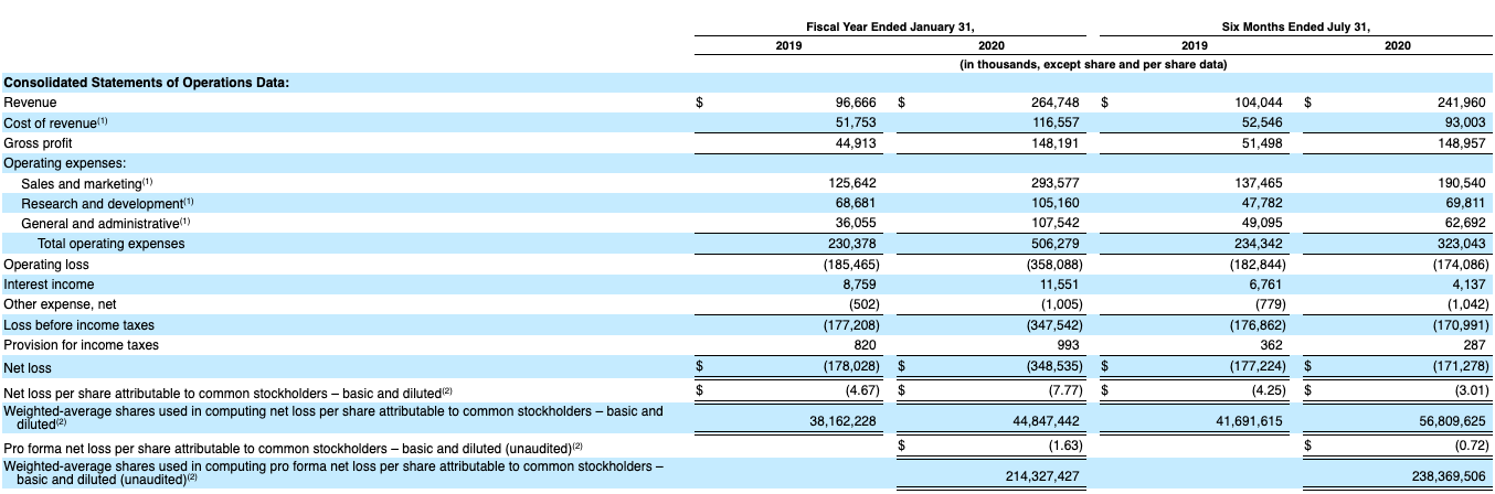 Cloud startup Snowflake reveals financials in IPO filing ...Snowflake Ipo Filing