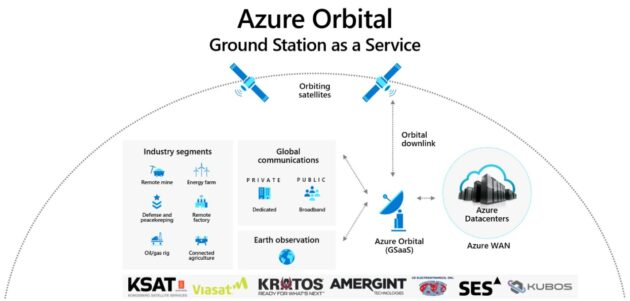 Azure Orbital overview