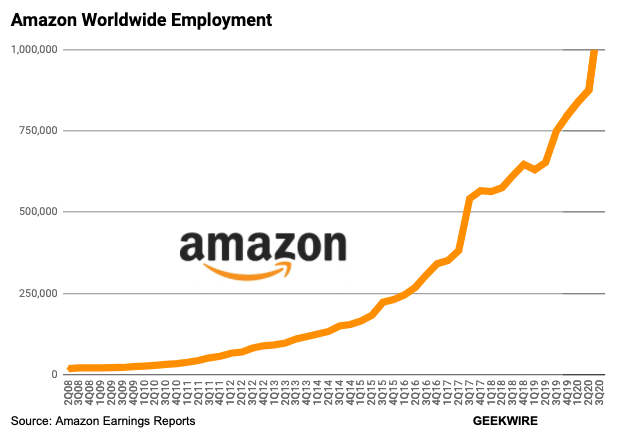 Amazon's hires 248,500 people in Q3 as Jeff Bezos challenges large employers to raise minimum wage