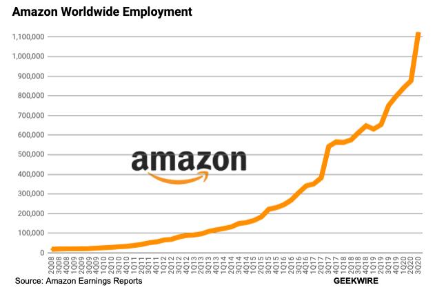 Amazon hires 248,500 people in Q3 as Jeff Bezos challenges large employers  to raise minimum wage - GeekWire