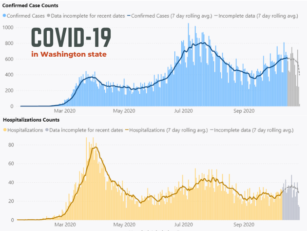 Seattle-area health officials call for COVID-19 reboot as...