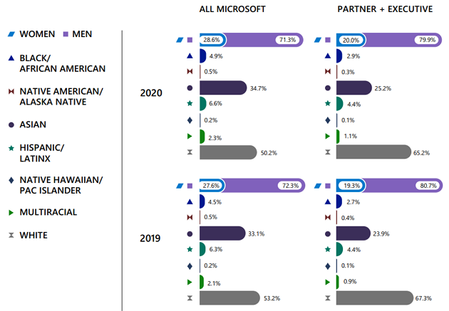 Microsoft boosts gender diversity, but sees smaller gains for racial and ethnic minorities