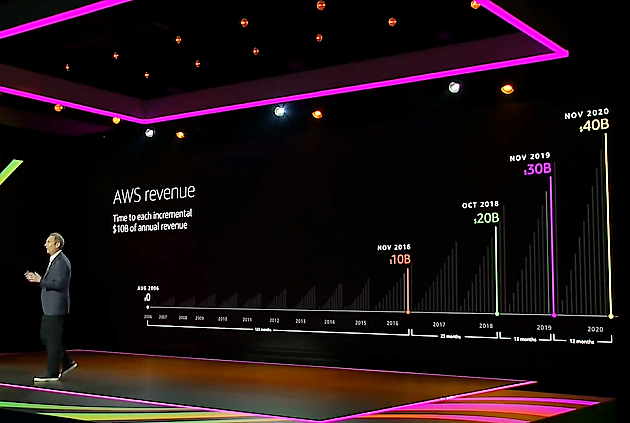 After reaching $40B in revenue in record time, Amazon Web Services hints at its own reinvention
