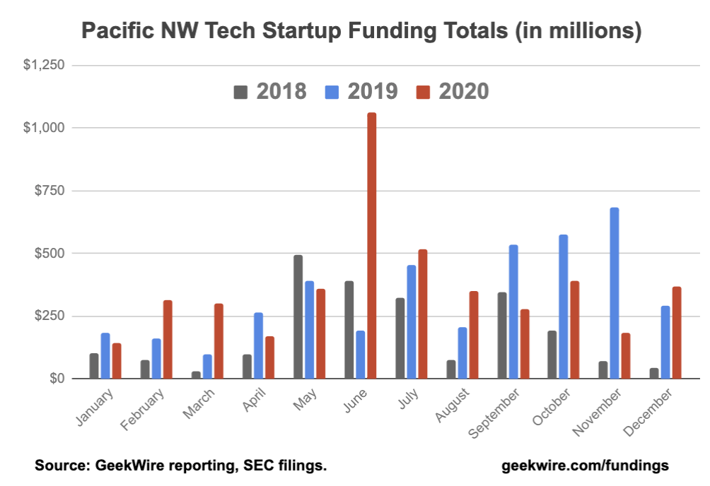 U.S. startups raise record investment in 2020; here are the top Pacific Northwest deals in Q4