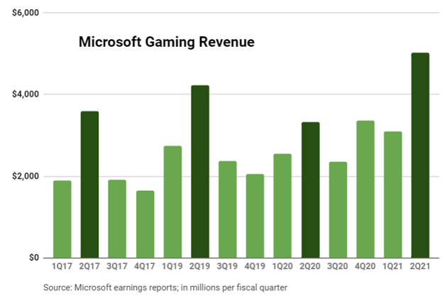 Xbox Hardware Revenue Grows as Microsoft Reports Record Earnings
