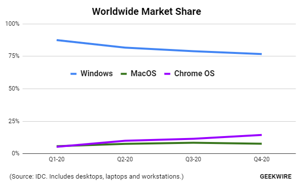 Worldwide Marker Share - The world's second-most popular OS