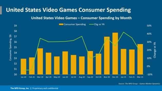 Analysis: Video game spending is setting records, but can the industry meet increasing demand?