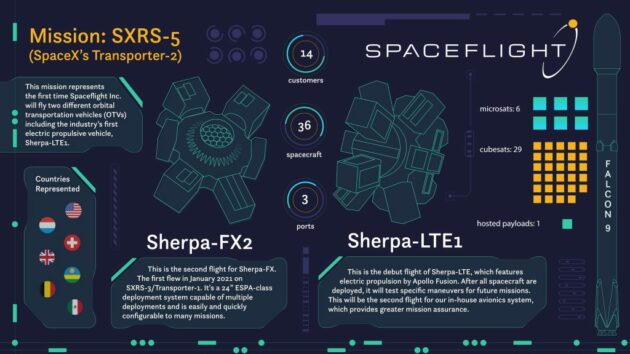 Infographie Sherpa