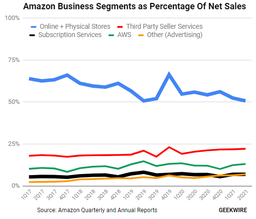 Amazon earnings reveal major shift: Total services revenue on track to surpass retail sales