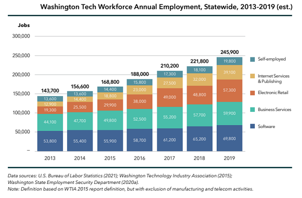 9 Ways to Make the Tech Sector More Equitable: New Study Examines Washington State's Workforce