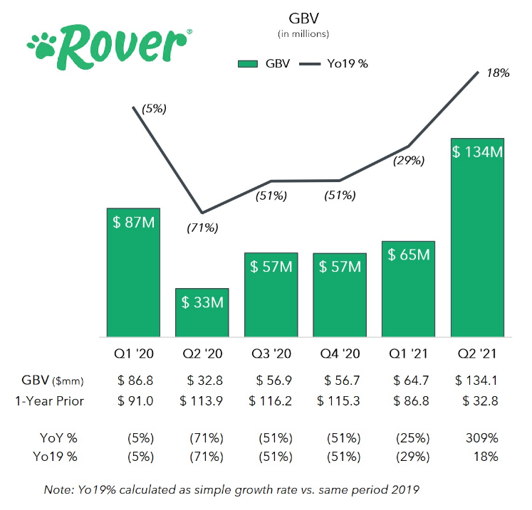 Rover's business continues to recover in the first earnings report as a public company.